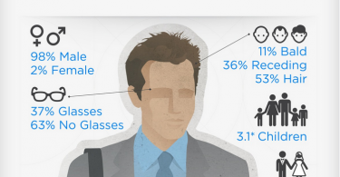 The Anatomy of the World's Top CEOs