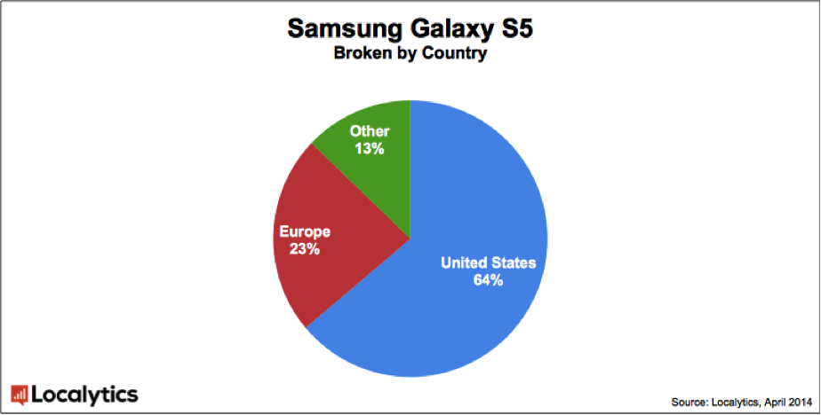 Samsung-Galaxy-S5-adoption-a-week-after-its-release