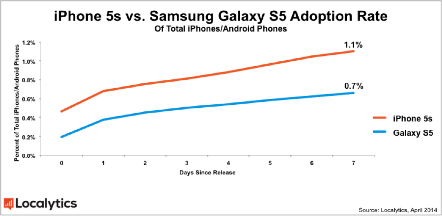 Samsung-Galaxy-S5-compared-to-the-iPhone-5s-in-terms-of-adoption-one-week-after-release