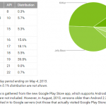 Android-updates-distribution-numbers-May-2015