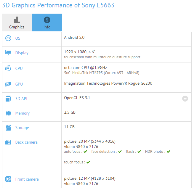 Some-of-Sony-E5663s-features