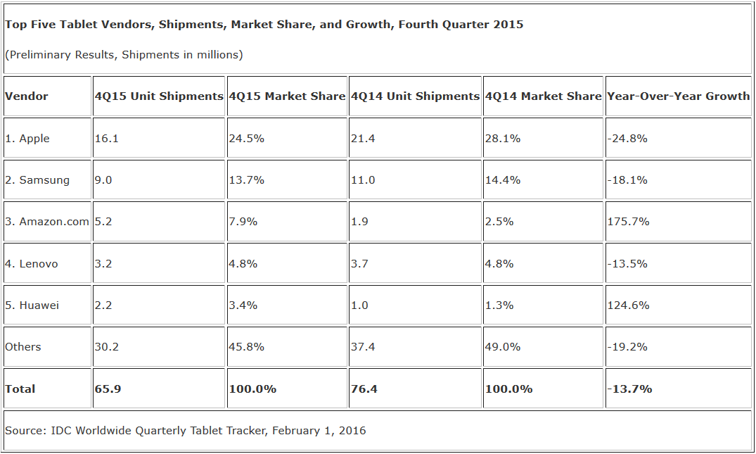 Apple-shipped-24.8-fewer-iPads-in-the-fourth-quarter-21.8-less-during-2015