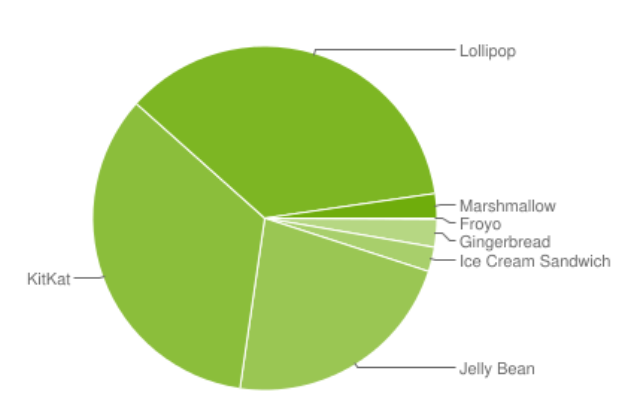 2.3-of-Android-devices-are-powered-by-Android-6.0