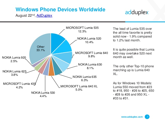The-Microsoft-Lumia-535-is-the-most-popular-Windows-Phone